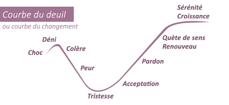 Mieux appréhender le changement : décryptage de la courbe du deuil 1